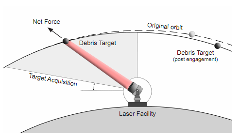 laser beams, space junk