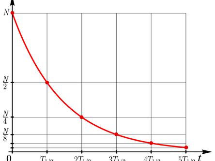 Post 8: Radioaktivität: Unsere erste DGL