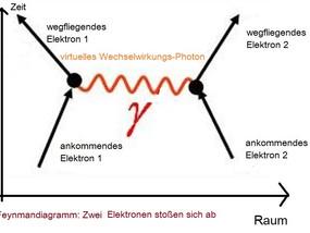 Standardmodell 6: Knauserei hinterm Komma