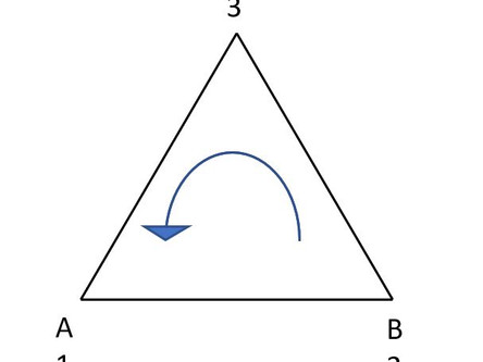 Post 13: Geometrische Veranschaulichung: Gruppe Ordnung 3