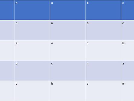 P15: Geometrische Veranschaulichung der nichtzyklischen Gruppen der Ordnung 4