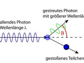 Photonen auf Crash-Kurs: Comptons Fehlinterpretation