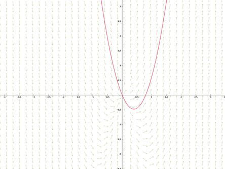 Post 21: Lineare DGL 1. Ordnung