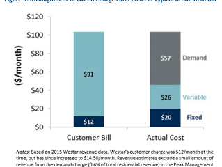 The Case for Charging for Distributed Generation