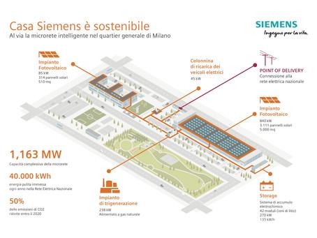 Le MicroGrid elettriche sono il futuro dell'energia? Siemens ci lavora