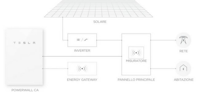 fotovolaico, batteria tesla, pannelli fotovoltaici