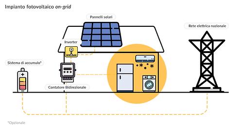 fotovoltaico, accumulatori, rexenergy