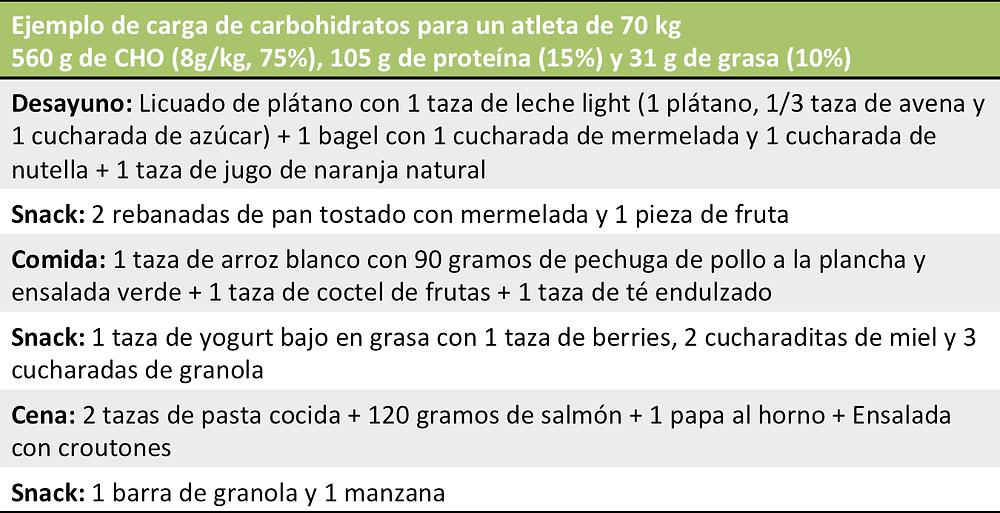 carga de carbs Sports nutrition recomendada por Dietitian Gaby Villa Intenseatfit para entrenar Triatlon Triathlon Endurance Trail running  Ultra running  Ultramaraton  Ultra marathon Ironman Ironman70.3