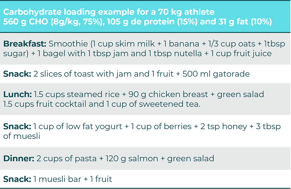 carbo loading example Intenseatfit Triatlon Triathlon Endurance Sports nutrition Dietitian