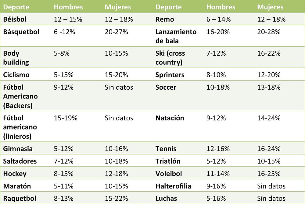 porcentaje-grasa-deporte