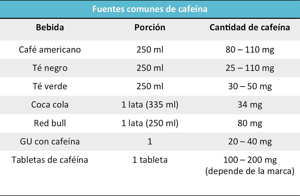 Fuentes comunes de cafeína