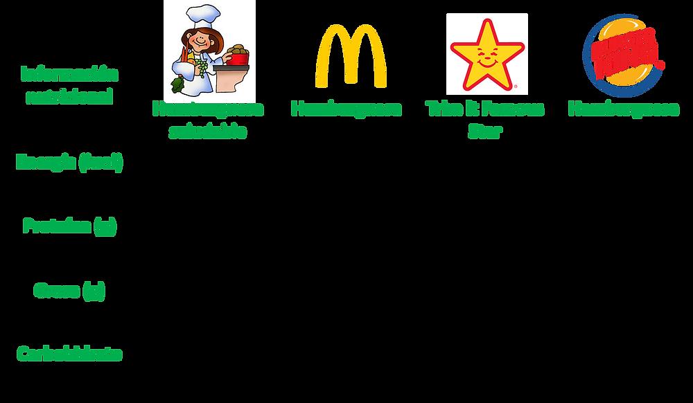 Informacion nutricional hamburguesa