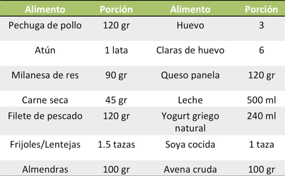 proteina-alimentos