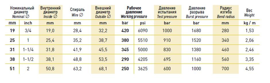 таблица диаметров РВД EN 853/857 4SH усиленный
