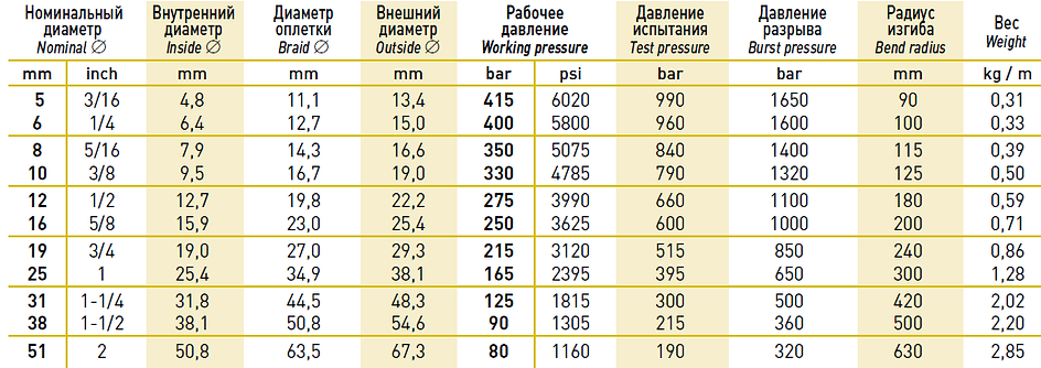таблица диаметров РВД EN 853/857 2SN