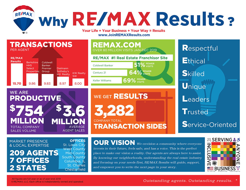 Why REMAX Results_ Hor-01.jpg