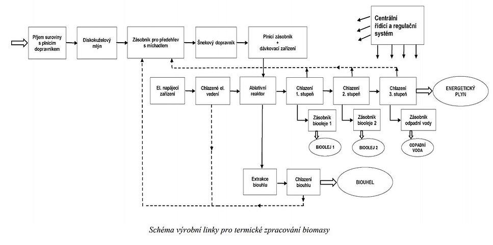 schema vyrobni linky pro term zpracovani biomasy.jpg