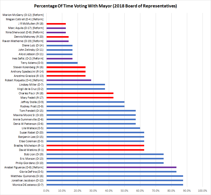Chart of BoR Vote % with the Mayor