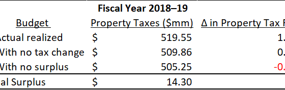 Mayor Martin's stealth tax and spend increase (how conservative revenue estimates and spending annua