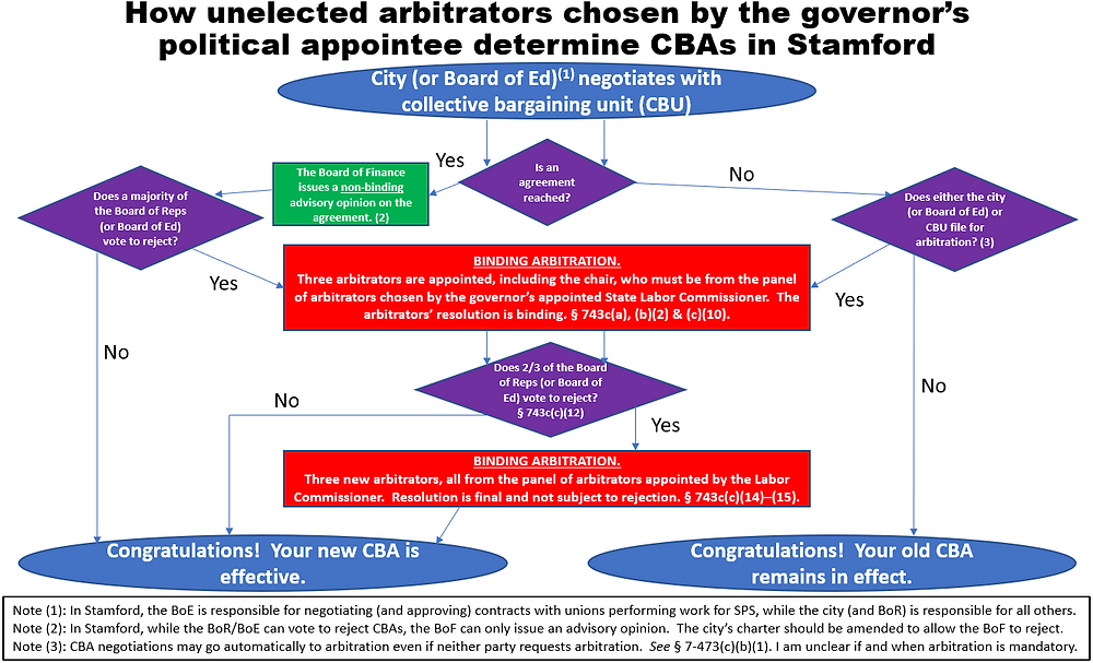 Stamford collective bargaining flow-chart