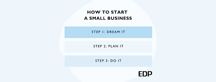 """Text: How to start a small business. """"Step 1: Dream it. Step 2: Plan It. Step 3: Do it"""" EDP Logo in the corner."""