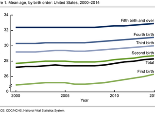 Mean Age of Mothers is on the Rise: United States, 2000–2014