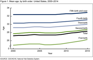 Mean age, by birth order: US 2000-2014