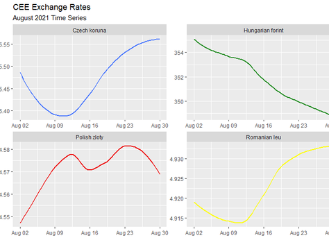 August 2021 Exchange Rates Analysis
