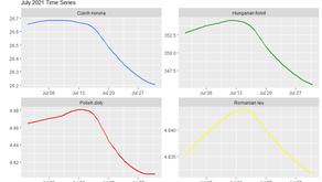 July 2021 Exchange Rates Analysis