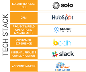 A visualized table of the solar software stack that a medium sized installer has assembled for their business needs, with interoperable digital tools from companies spanning Solo, HubSpot, Scoop Solar, Bodhi, Slack, and Blu Banyan. (Image courtesy of Strategic Piece)