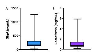 Concentration secretory IgA lactoferrin breast milk samples