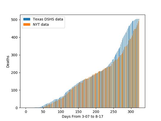 NYTimes vs Texas Health Dept Data