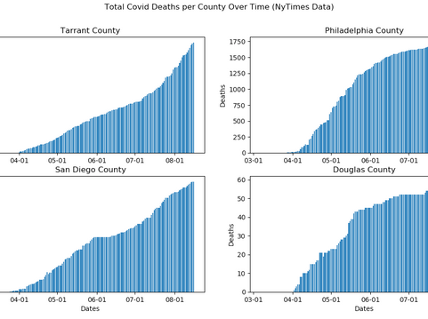 Four US Counties COVID Deaths Data