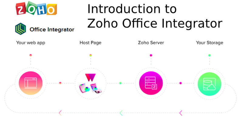 Zoho Subscriptions Image