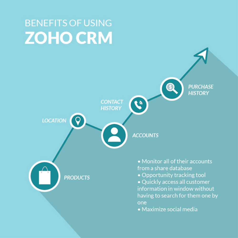 Zoho CRM Images