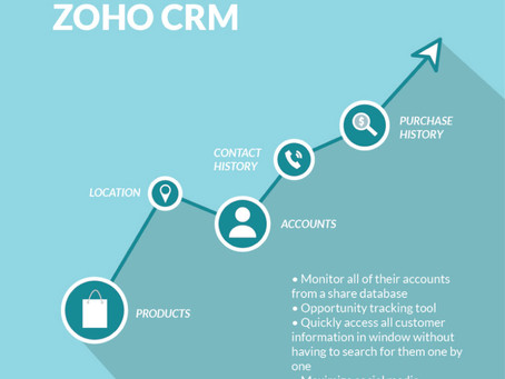 Zoho CRM for Business