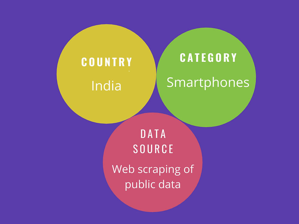 The Indian Smartphone Market Analysis & Insights