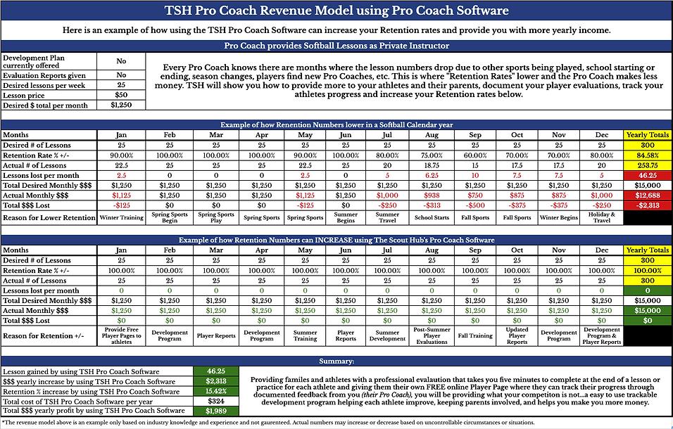 TSH Softball Coach Revenue Model.png