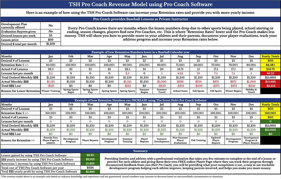 TSH Baseball Coach Revenue Model.png