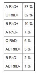 Fördelning av blodgrupper i Sverige