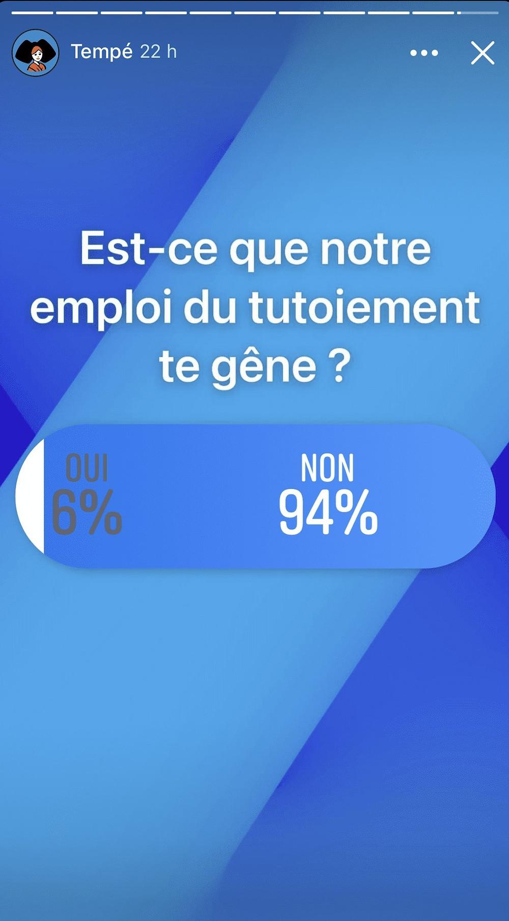 Image montrant le résultat d'un sondage sur le tutoiement dispensé par Tempé sur sa page Facebook. 94% des personnes interrogées ont répondu ne pas être gêné par le tutoiement.