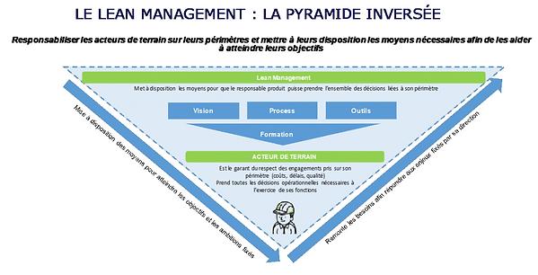 Lean Mangment, SAFe pyramide inversée