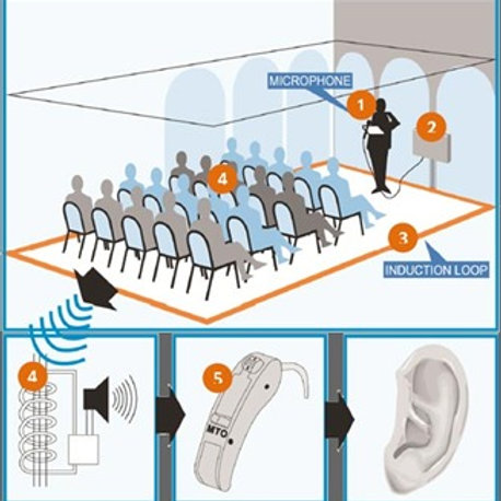 Hearing Loop System (Small 50m²)