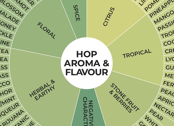 HOP AROMA & FLAVOUR WHEEL