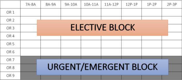 Elective Block and Urgent/Emergent Block