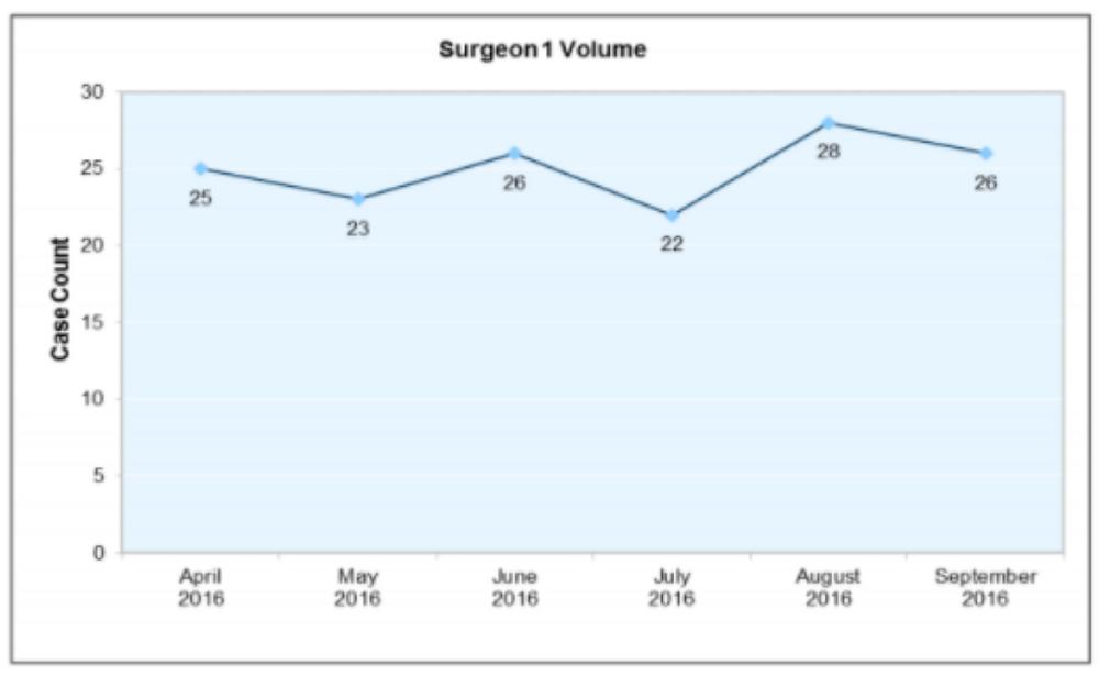 Surgeon 1 Volume
