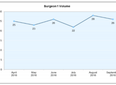 Surgeon Scorecard Case Study:  Using a Surgeon to Monitor OR Utilization