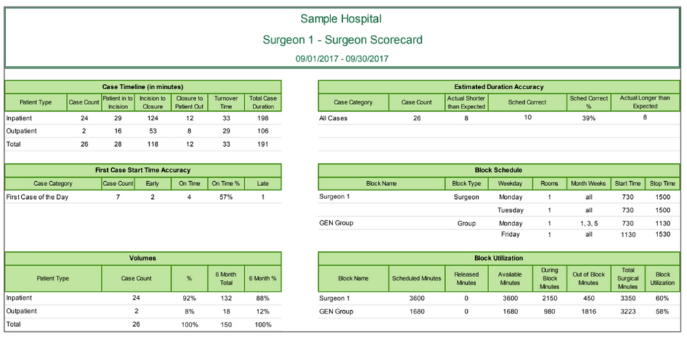 Sample Surgeon Scorecard