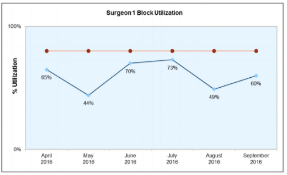 Surgeon 1 Block Utilization