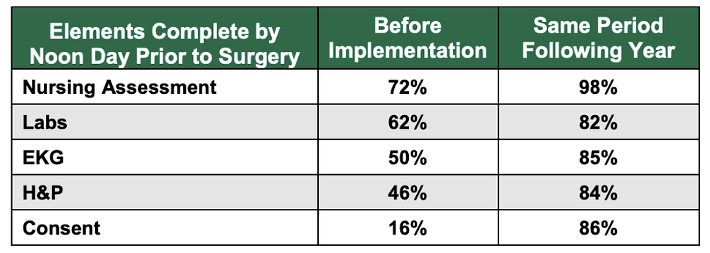 Improving Presurgical Evaluation to Optimize the Daily Schedule